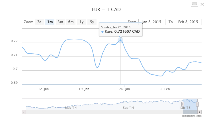 Euro_Rate_watch_Canadian_ Dollar