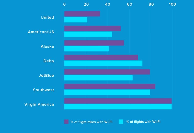 Wi-Fi_graph_flights