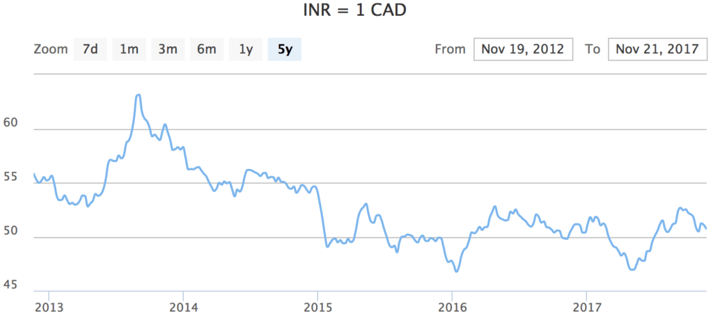 CAD Canadian dollar INR Indian rupee India currency