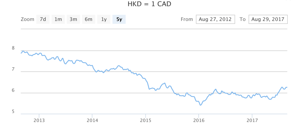 canadian dollar hong kong dollar HKD CAD