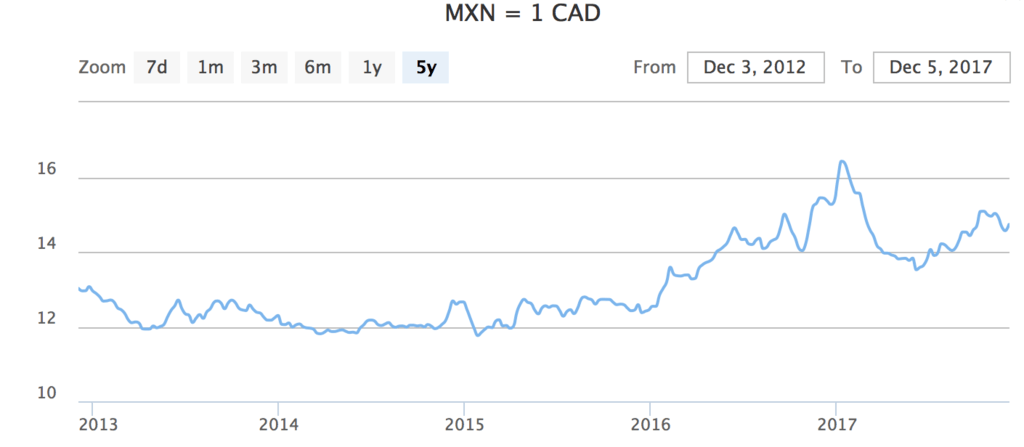 CAD Canadian dollar MXN Mexican peso Mexico currency