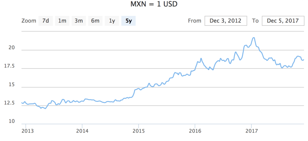 Mexico Currency Spotlight: Mexican peso exchange rate & history