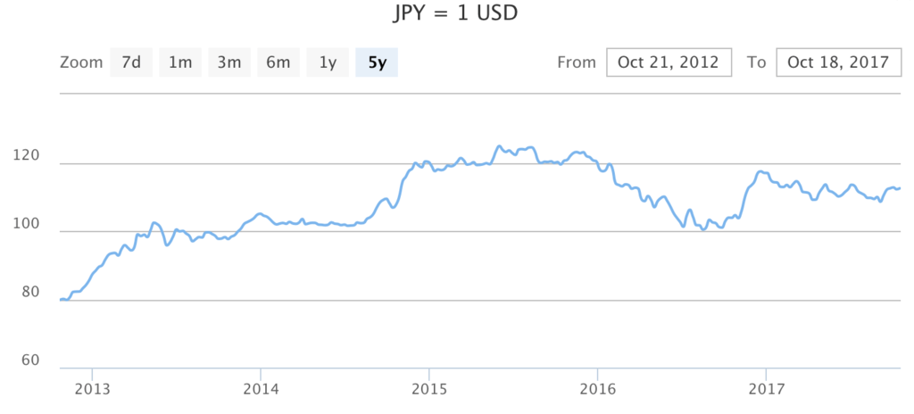 US dollar USD Japanese yen JPY