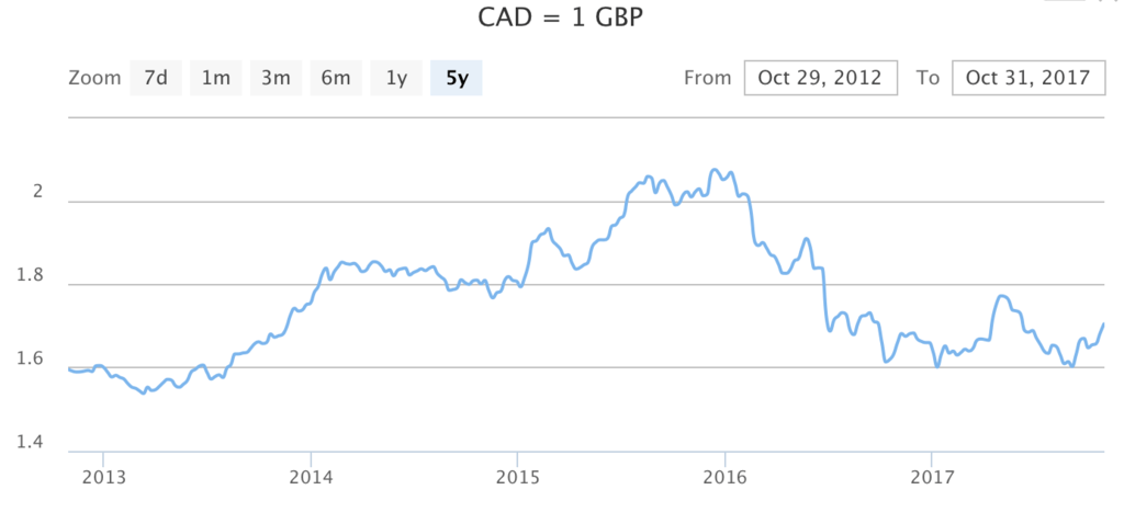 CAD Canadian dollar GBP British pound UK united kingdom
