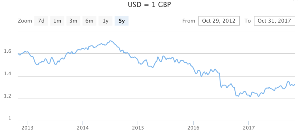 USD US dollar GBP British pound UK united kingdom