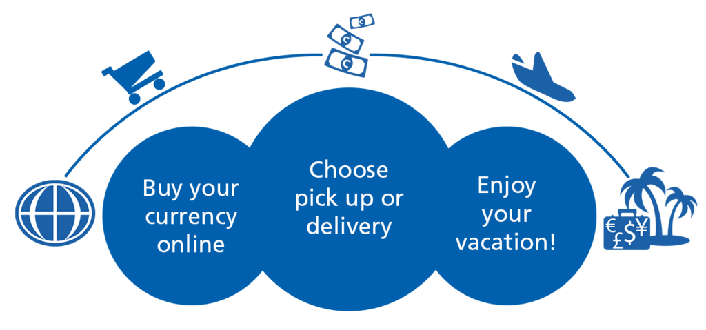 online order currency delivery vacation
