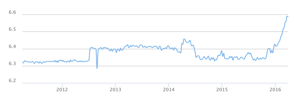 trinidad tobago us dollar graph rate watch 5 years
