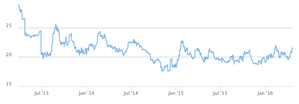 CAD silver canadian dollar rate watch graph 5 years