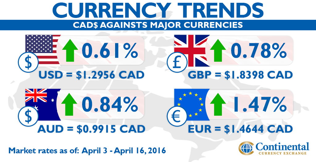 currency trends canadian dollar majors