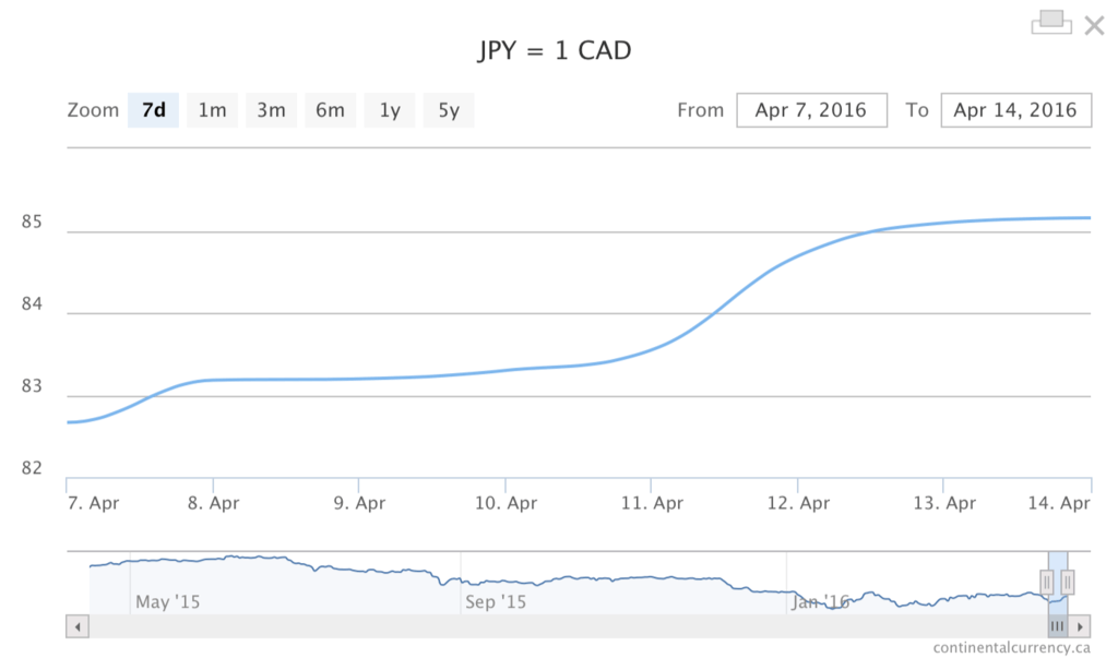 japanese yen canadian dollar