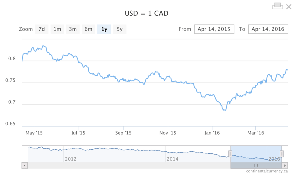 USD CAD us canadian dollar rate watch 1 year