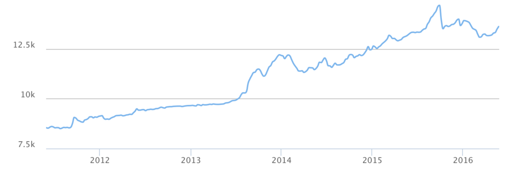 USD us dollar indonesian rupiah IDR rate watch graph 5 years