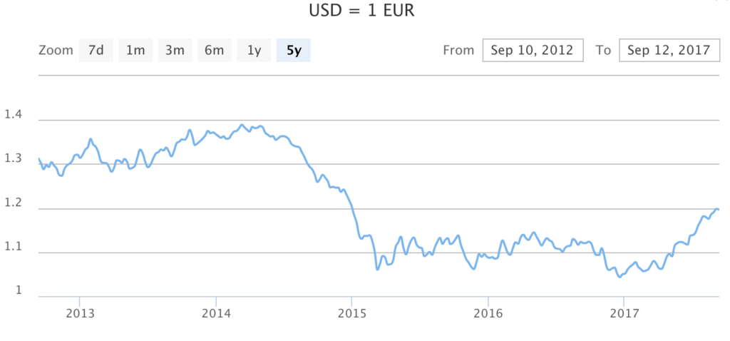 1 EUR to USD (Sep 17) - theCurrent | Continental Currency Exchange