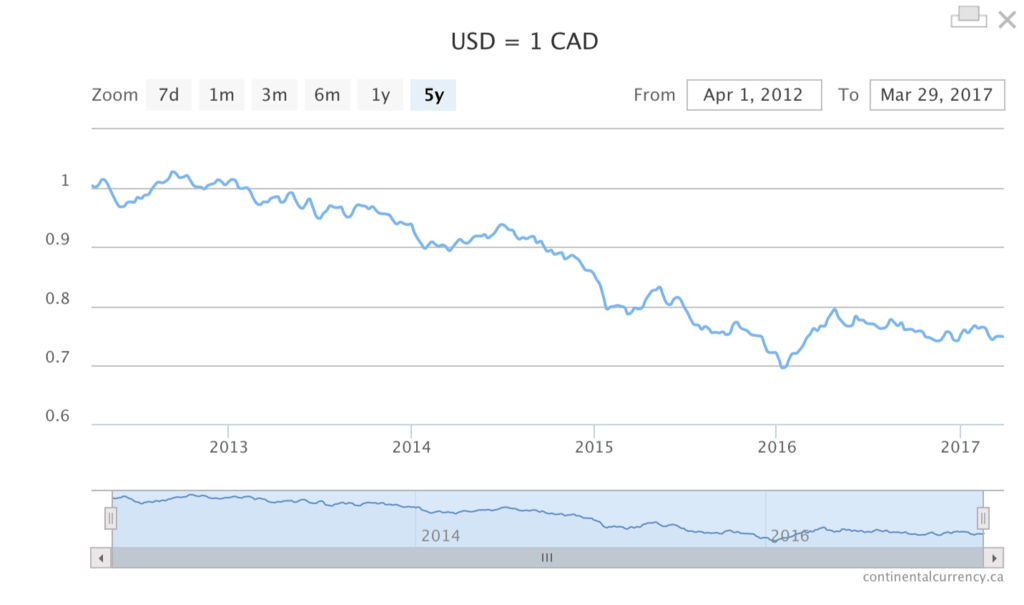USD CAD rate watch interest rates dollar