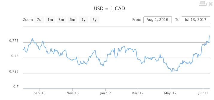 CAD Canadian dollar USD US dollar rate watch graph