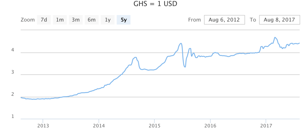 Ghanaian Cedi Value Notes Coins History And More