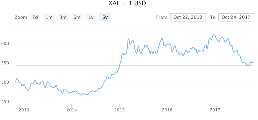 USD US dollar XAF Central African CFA franc