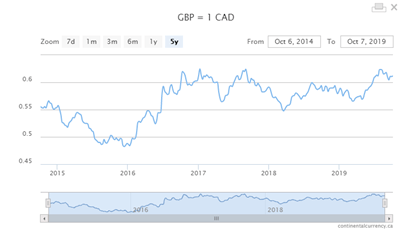 GBP foreign exchange rates